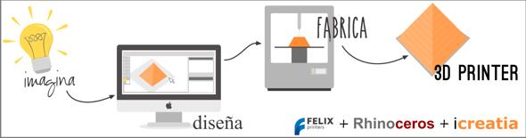 Banner ProcesImpressio3D-icreatia-felix-rhino